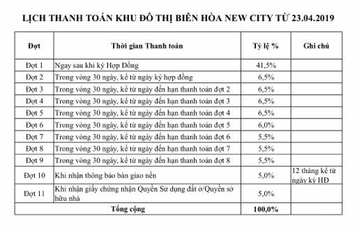 Tiến Độ Thanh Toán Biên Hòa New City