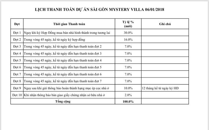 tiến độ thanh toán saigon mystery quận 2